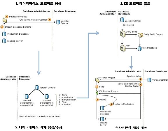 Database Edition