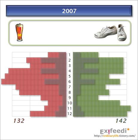 2007년 운동과 음주 - 월별