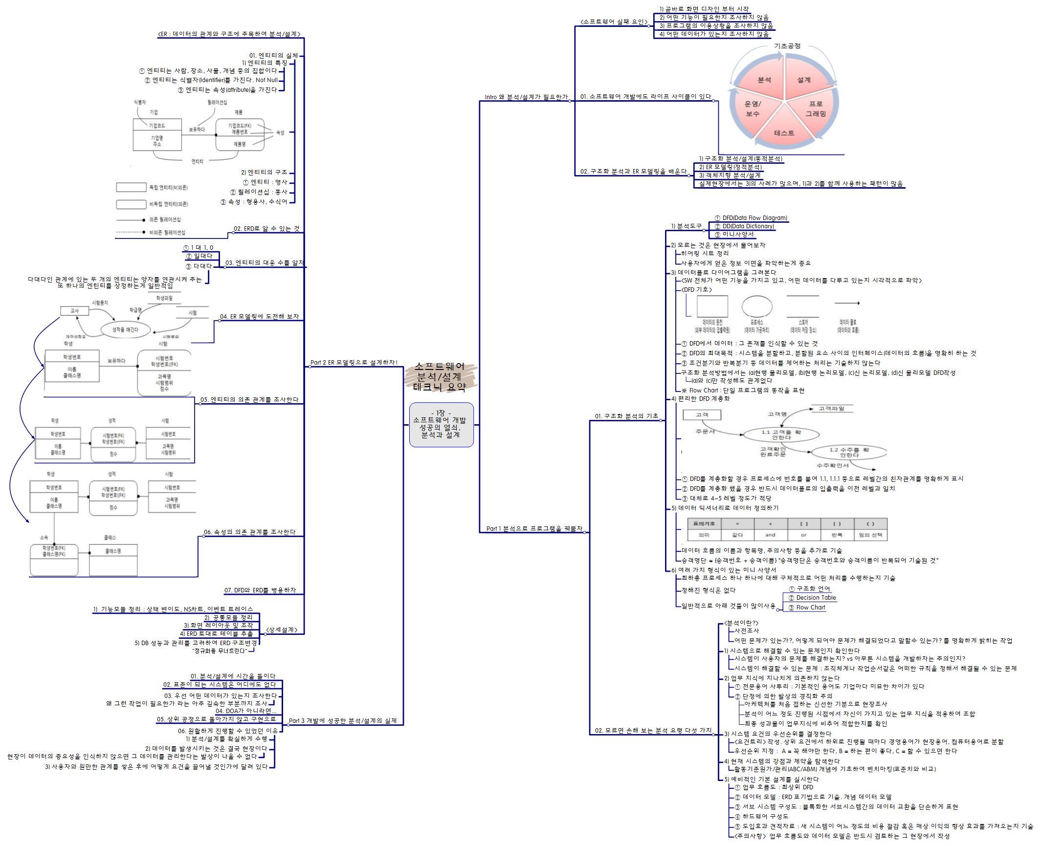 소프트웨어 디자인 패턴