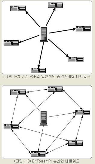 리눅스에서 자막이 깨지는 문제와 간단한 해결방법